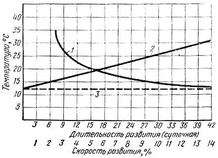 Схема зависимости сроков развития насекомых от температуры (по Кожанчикову, (1961): 1 - длительность развития в...